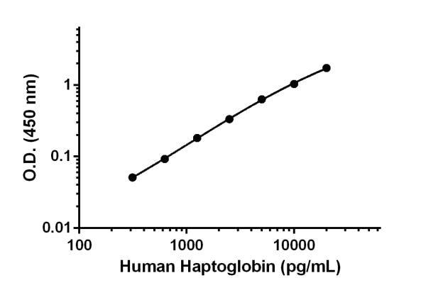 Human Haptoglobin Standard Curve