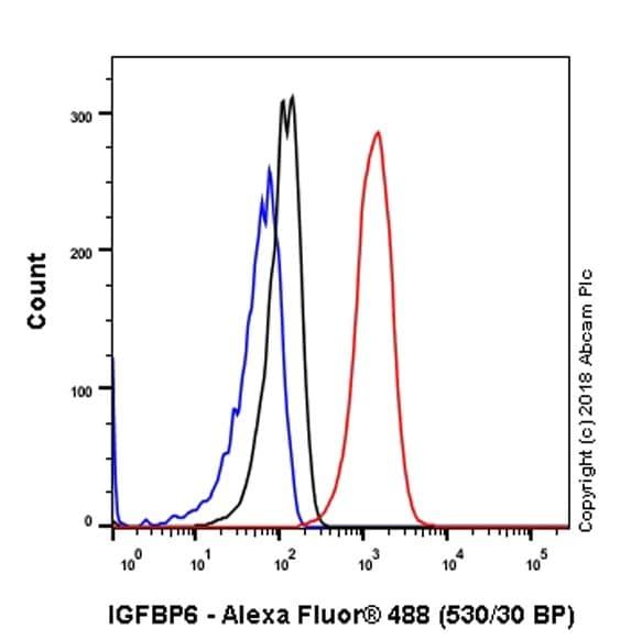 Flow Cytometry - Anti-IGFBP6 antibody [EPR21809] (ab219560)