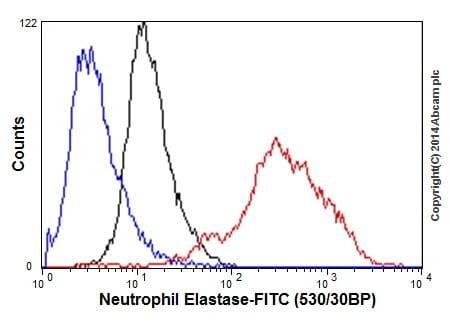 Flow Cytometry - Anti-Neutrophil Elastase antibody [EPR7479] - BSA and Azide free (ab219585)