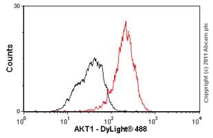 Flow Cytometry - Anti-AKT3 + AKT2 + AKT1 antibody [Y89] - BSA and Azide free (ab219588)