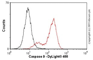 Flow Cytometry - Anti-Caspase-9 antibody [E23] - BSA and Azide free (ab219590)