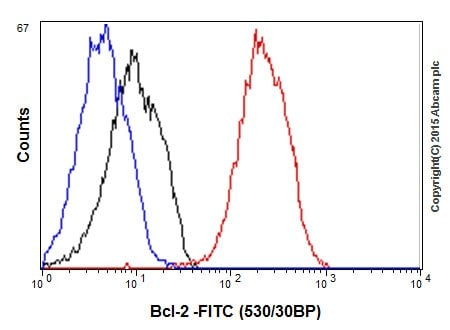 Flow Cytometry - Anti-Bcl-2 antibody [EPR17509] - BSA and Azide free (ab219608)