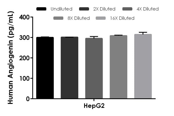 Interpolated concentrations of native Angiogenin in HepG2 cell extract sample based on a 62.5 µg/mL extract load.