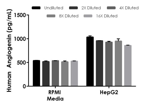 Interpolated concentrations of spiked Angiogenin in RPMI culture media and native Angiogenin in HepG2 cell culture supernatant samples.