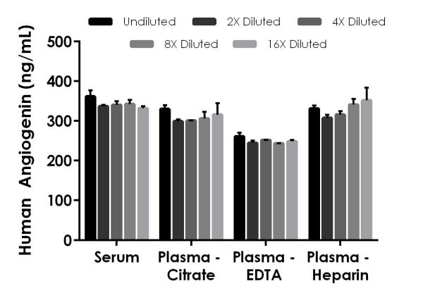 Interpolated concentrations of native Angiogenin in human serum and plasma samples.