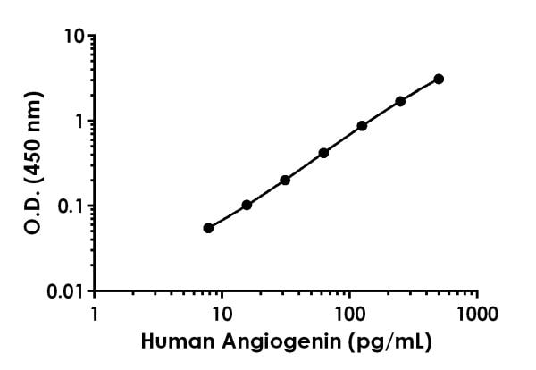 Example of human Angiogenin standard curve in Sample Diluent 1X Cell Extraction Buffer PTR.