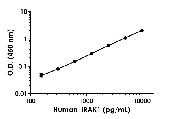 Example of human IRAK-1 standard curve in 1X Cell Extraction Buffer PTR.