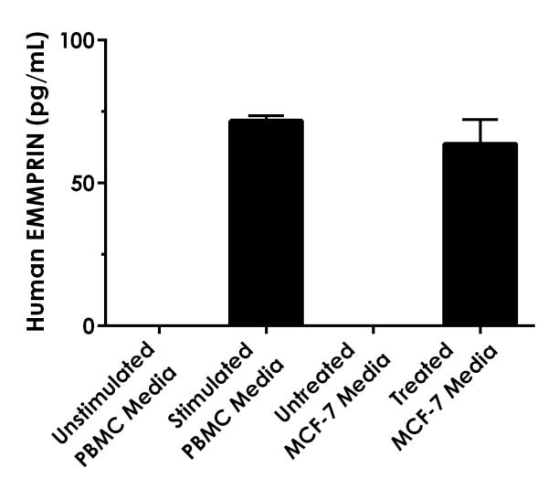 Interpolated concentrations of native EMMPRIN in human cell culture supernatant samples.