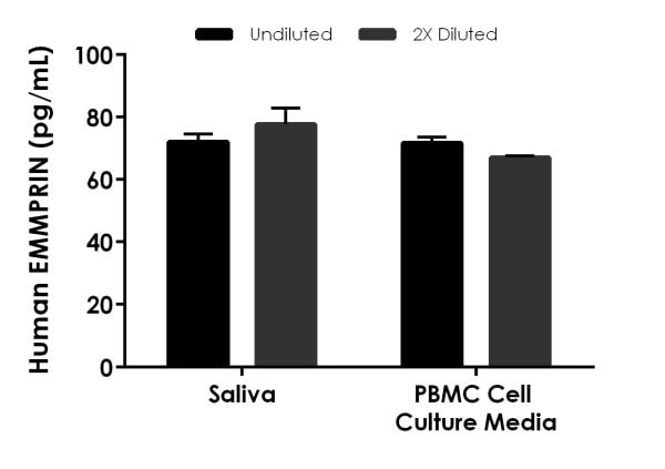 Interpolated concentrations of native EMMPRIN in human saliva and PBMC stimulated cultured media.