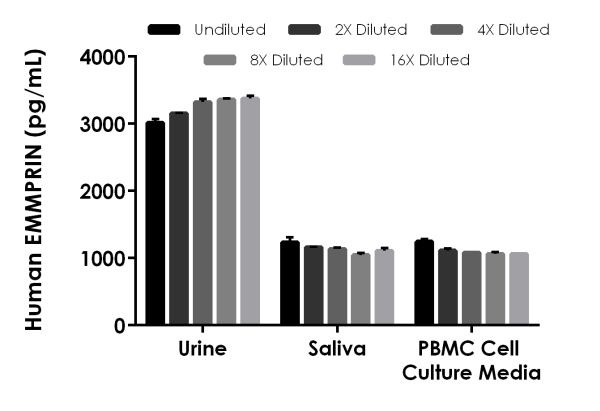 Interpolated concentrations of native EMMPRIN in human urine and spiked EMMPRIN in human saliva and PBMC stimulated cultured media.