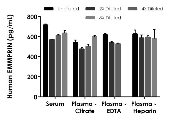Interpolated concentrations of native EMMPRIN in human serum and plasma samples.