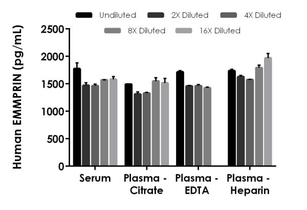 Interpolated concentrations of spiked EMMPRIN in human serum and plasma samples.