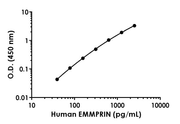 Example of human EMMPRIN standard curve in Sample Diluent 50BS.