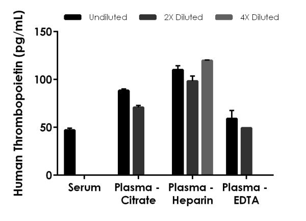 Interpolated concentrations of native Thrombopoietin in human serum and plasma samples.