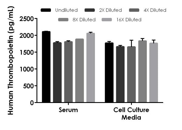 Interpolated concentrations of spike Thrombopoietin in human serum and cell culture media (DMEM + 10% FBS) samples.