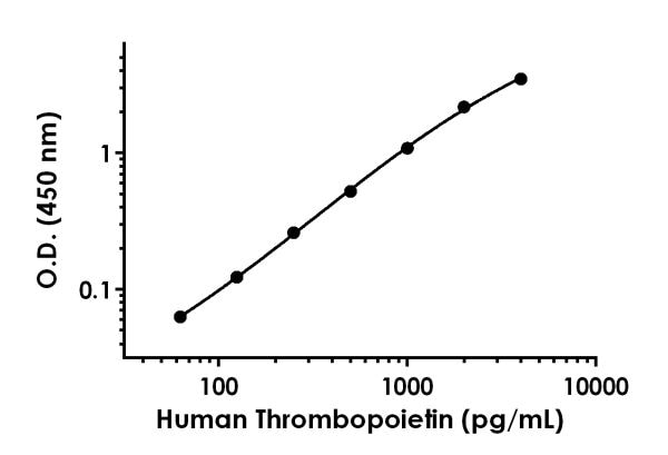 Example of human Thrombopoietin standard curve in Sample Diluent 25BP.