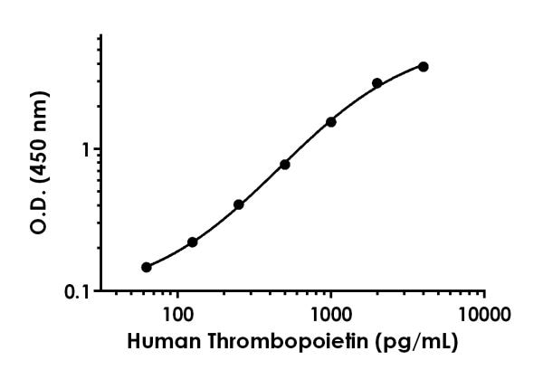 Example of human Thrombopoietin standard curve in Sample Diluent 10BP.