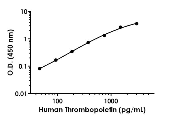 Example of human Thrombopoietin standard curve in Sample Diluent NS.