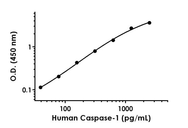 Example of human Caspase-1 standard curve in 1X Cell Extraction Buffer PTR.