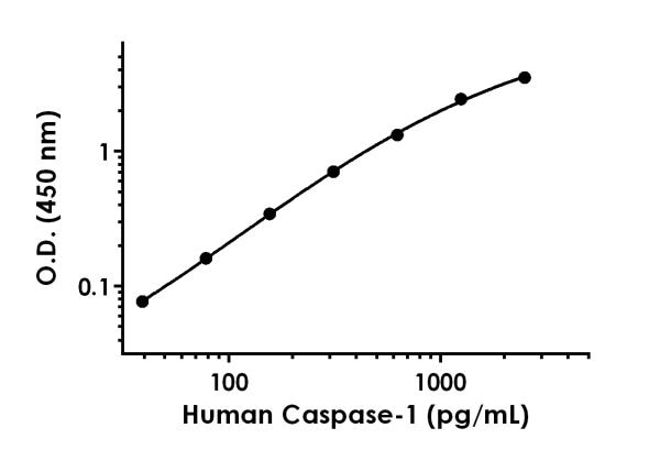 Example of human Caspase-1 standard curve in Sample Diluent NS.