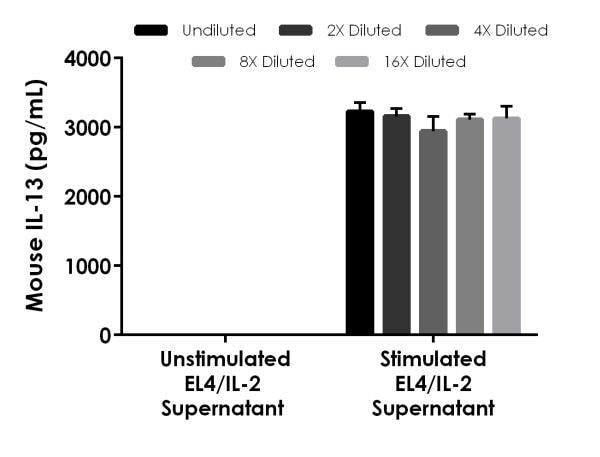 Interpolated concentrations of native IL-13 in mouse EL4/IL-2 cell culture supernatant unstimulated and PHA/PMA stimulated samples.