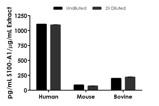 Interpolated concentrations of native S100-A1 in human, mouse, and bovine heart tissue homogenate samples.
