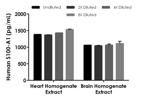 Interpolated concentrations of native S100-A1 in human heart and brain tissue homogenate samples and samples based on a 625 ng/mL extract load.