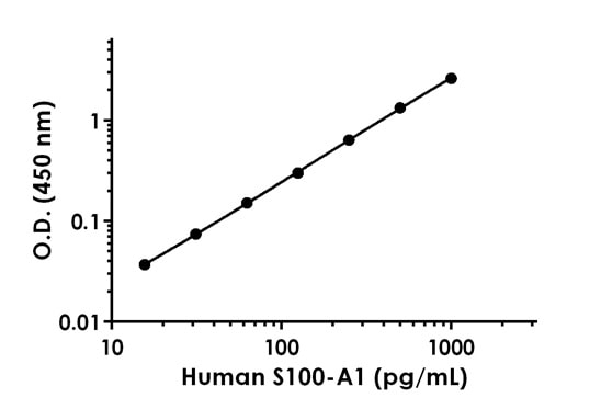 Example of human S100-A1 standard curve in 1X Cell Extraction PTR.