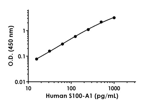 Example of human S100-A1 standard curve in Sample Diluent LS.