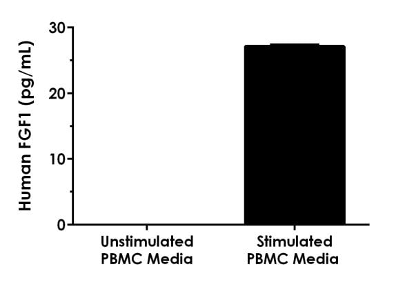 Interpolated concentrations of native FGF1 in human PBMC unstimulated and stimulated media samples.