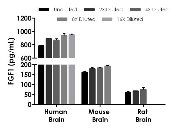 Interpolated concentrations of native FGF1 in human, mouse, and rat brain samples based on 40 µg/mL, 20 µg/mL, and 20 µg/mL extract loads, respectively.