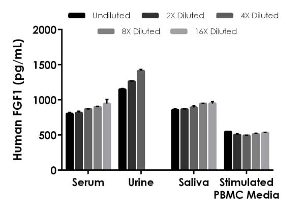 Interpolated concentrations of spiked FGF1 in human serum, urine, saliva, and stimulated PBMC media samples.