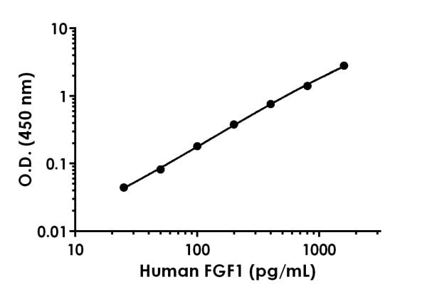 Example of human FGF1 standard curve in Sample Diluent 50BS.