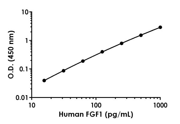 Example of human FGF1 standard curve in Sample Diluent NS.