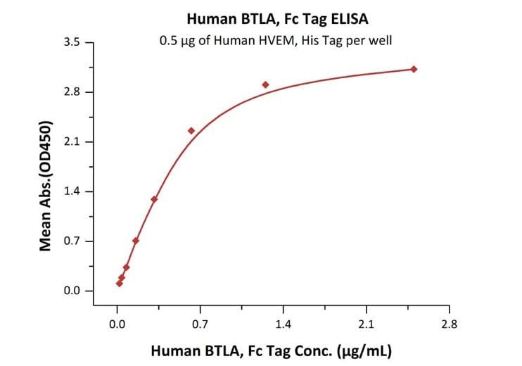 Functional Studies - Recombinant human CD272/BTLA protein (Fc Chimera Active) (ab219654)