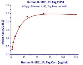 Functional Studies - Recombinant human ST2 protein (Fc Chimera Active) (ab219662)