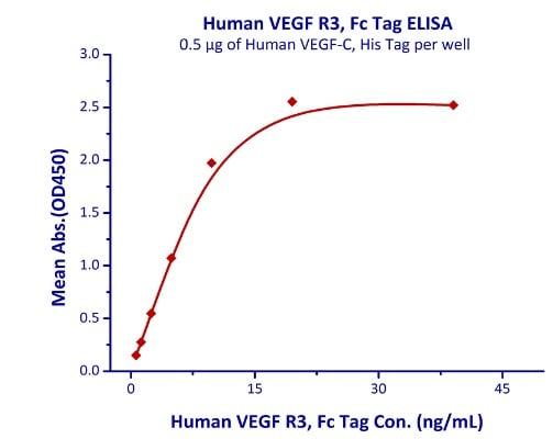 Functional Studies - Recombinant human VEGF Receptor 3 protein (Active) (ab219663)