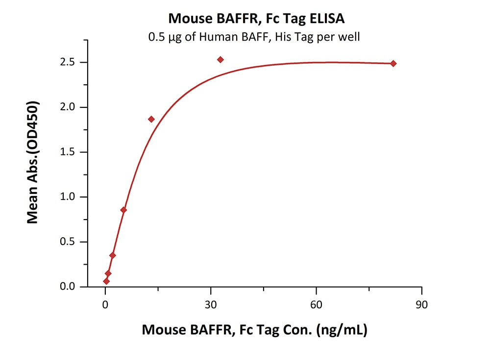Functional Studies - Recombinant mouse BAFF-R protein (Active) (ab219672)
