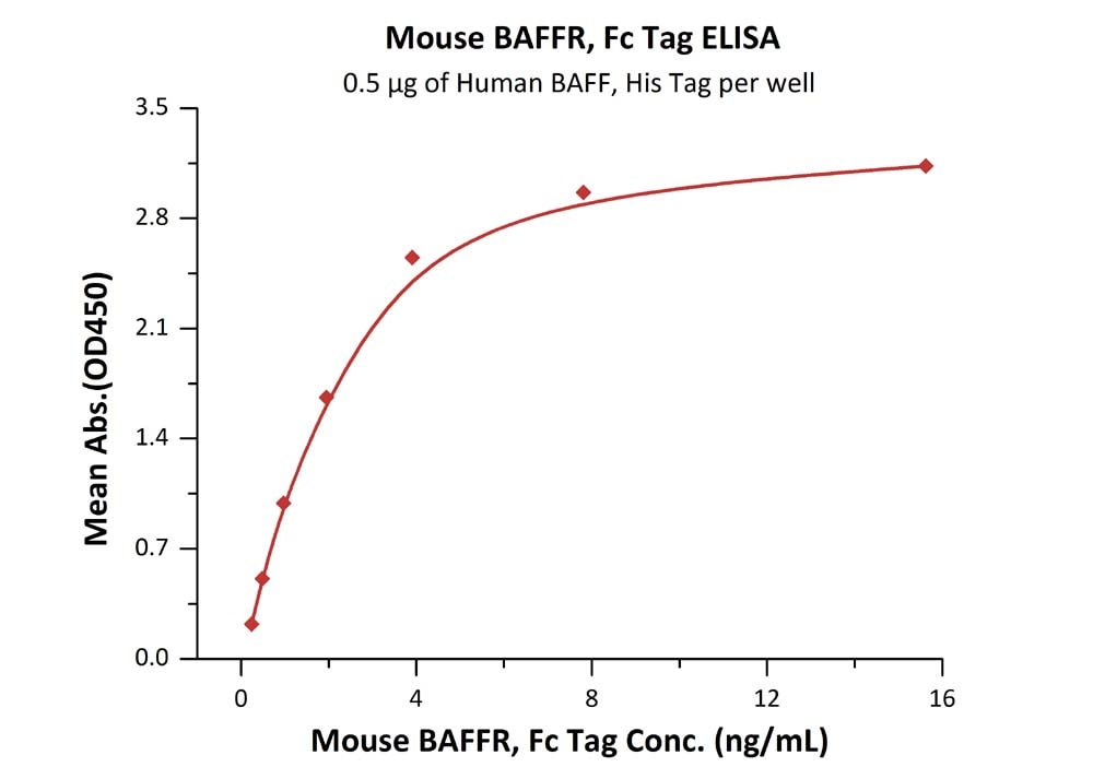 ELISA - Recombinant mouse BAFF-R protein (Active) (ab219672)