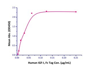 Functional Studies - Recombinant human IGFBP4 protein (Active) (ab219674)