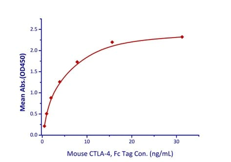 Functional Studies - Recombinant mouse CTLA4 protein (Fc Chimera Active) (ab219679)