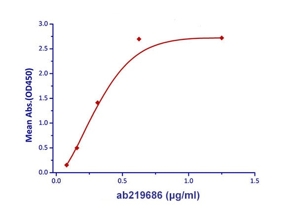 Functional Studies - Recombinant mouse MCSF Receptor protein (Active) (ab219686)