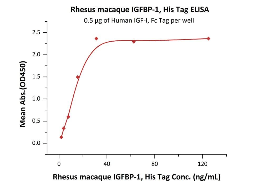 Functional Studies - Recombinant rhesus monkey IGFBP1 protein (His tag) (ab219692)