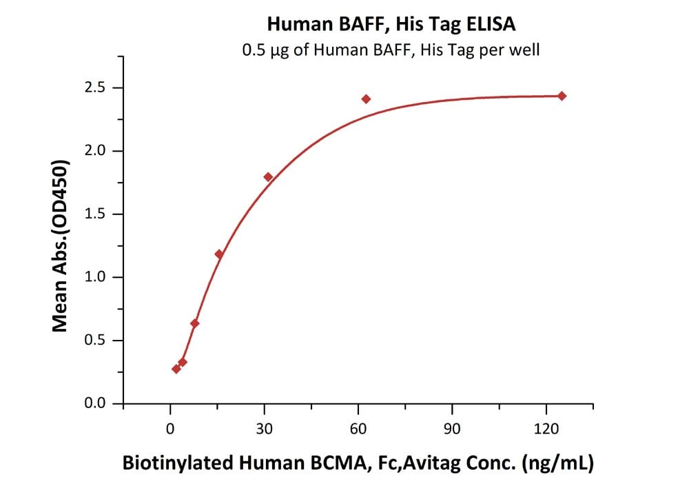 Functional Studies - Recombinant human BAFF protein (Active) (ab219693)