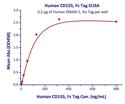 Functional Studies - Recombinant human CD226 protein (Active) (ab219701)