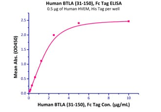 Functional Studies - Recombinant human TNFRSF14/HVEM protein (Active) (ab219714)