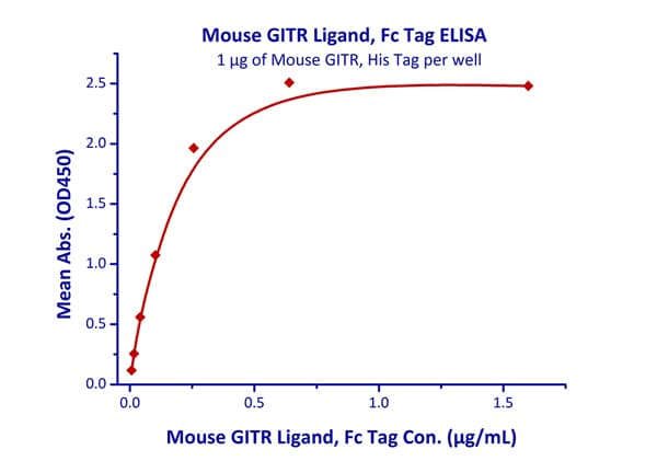 Functional Studies - Recombinant mouse TNFSF18/GITRL protein (Fc Chimera Active) (ab219721)