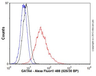 Flow Cytometry - Anti-GATA4 antibody [EPR4768] - BSA and Azide free (ab219725)