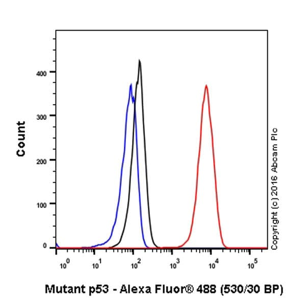 Flow Cytometry - Anti-Mutant p53 antibody [Y5] - BSA and Azide free (ab219731)