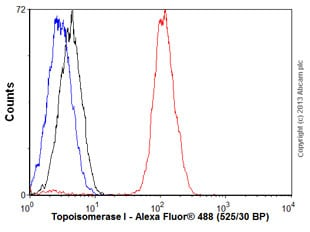 Flow Cytometry - Anti-Topoisomerase I antibody [EPR5375] - BSA and Azide free (ab219735)